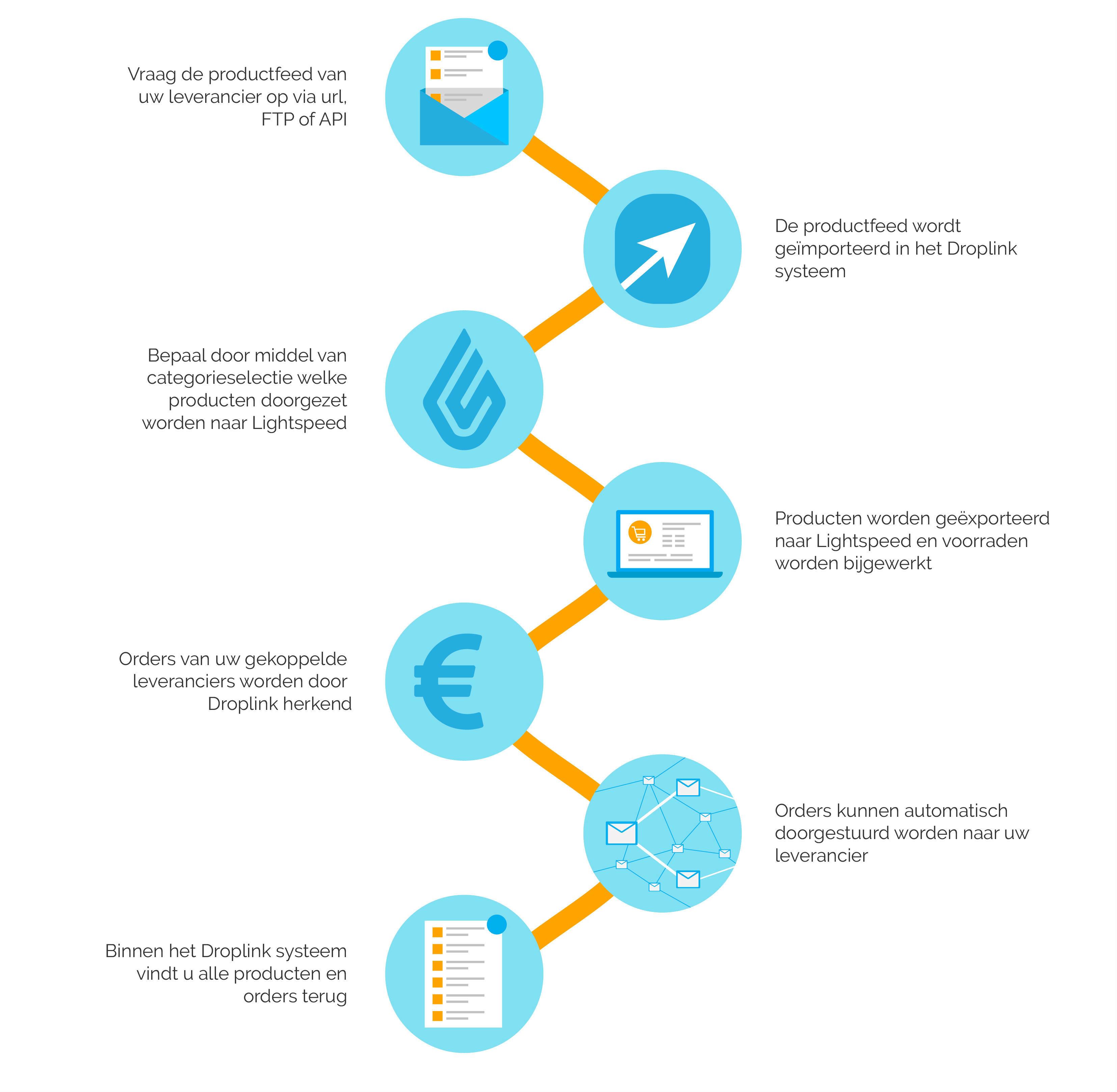 API leveranciers koppeling